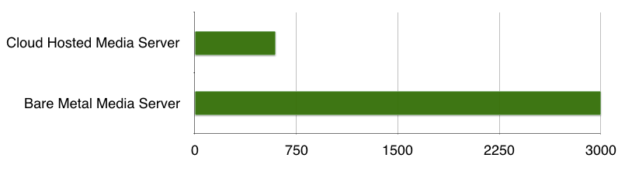 Cloud-hosted versus bare metal server performance chart
