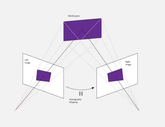 Homography tranformation diagram