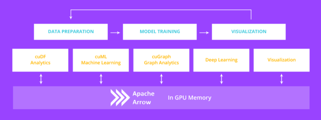 Image of data science pipeline with GPUs and RAPIDS