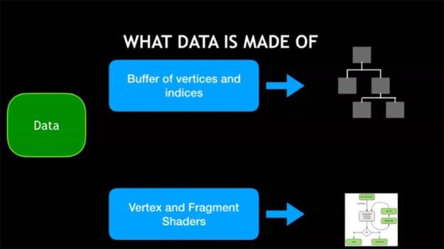 diagram of what data makes up a raster scene