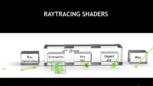 ray tracing shader relationship diagram