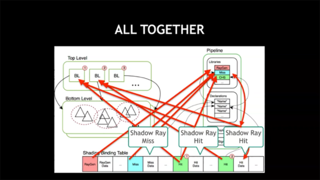 ray tracing shader flow diagram