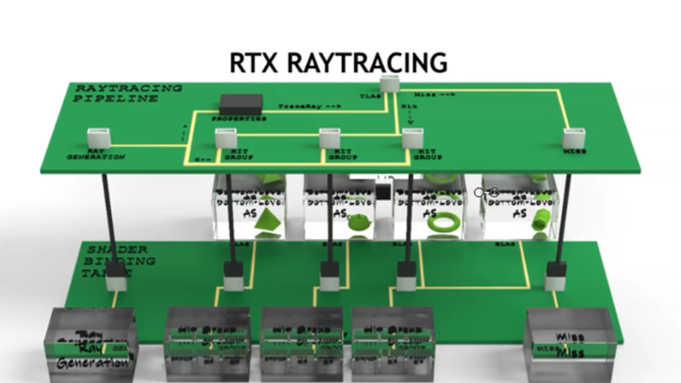 RTX ray tracing assembly diagram