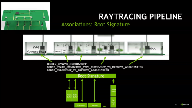 Root signature association illustration