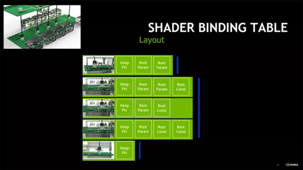 Shader binding table layout diagram