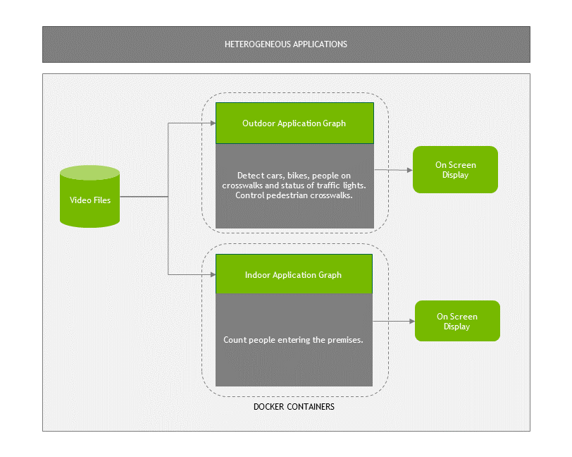 DeepStream container diagram
