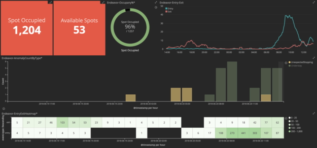 Kibana custom dashboard example