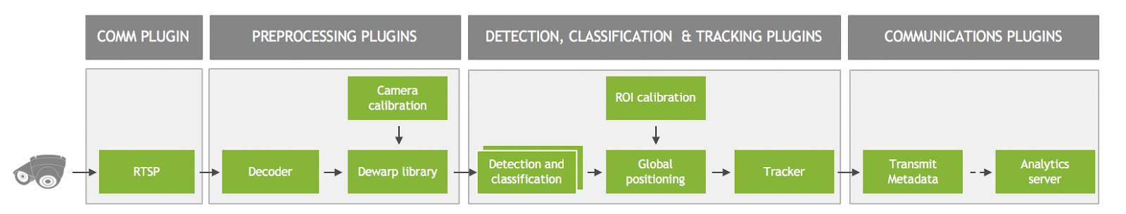 Multi-Camera Large-Scale Intelligent Video Analytics with DeepStream