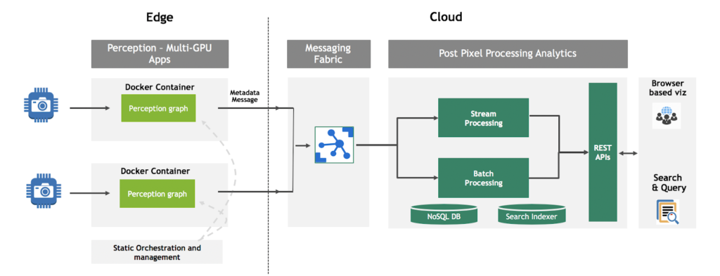 DeepStream cloud architecture block diagram