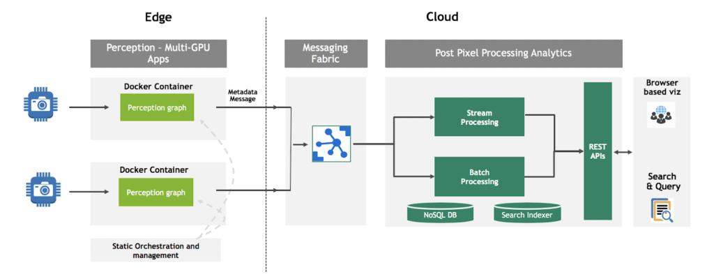DeepStream cloud architecture block diagram