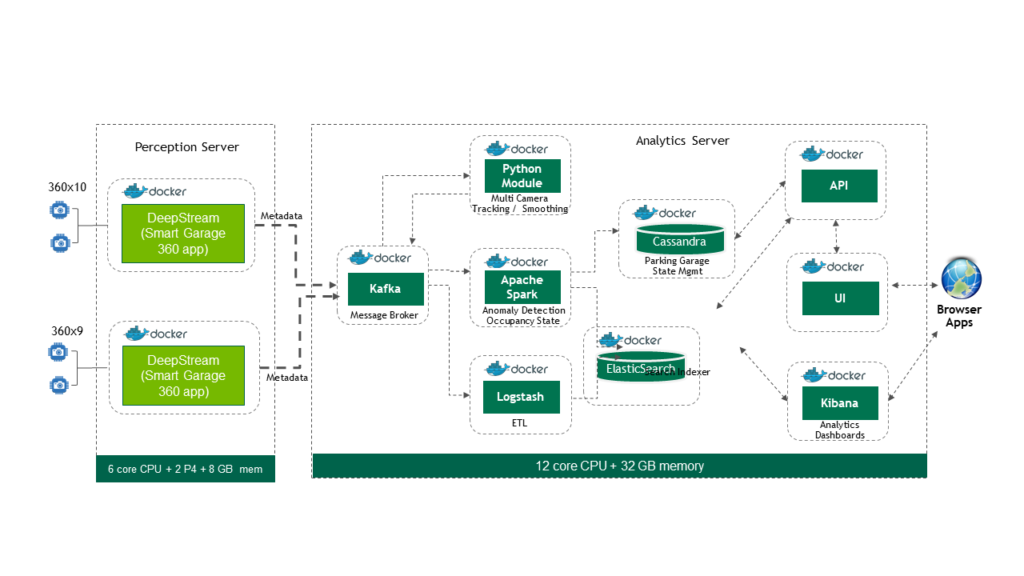 Containerized application diagram
