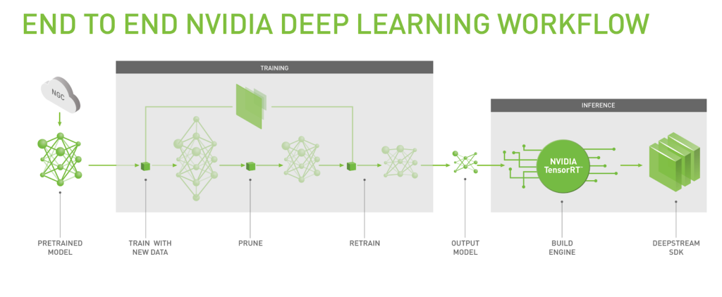 Nvidias Machine Learning Model Converts — Pixlcorps