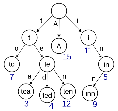 Trie diagram