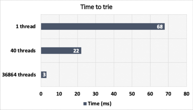 Trie concurrent performance on RTX 2070 performance chart