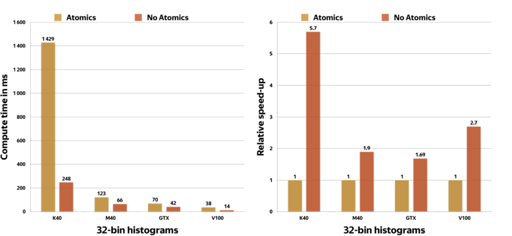 Atomic vs non-atomics histograms