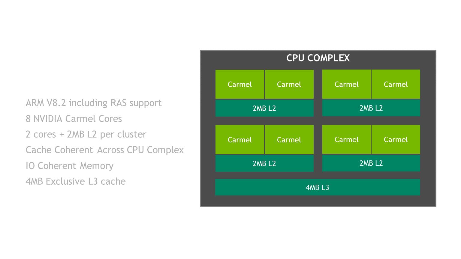 Block_CCPLEX png | NVIDIA Developer Blog