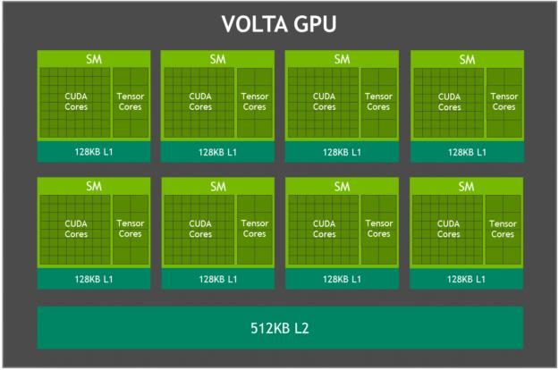 Volta GPU block diagram