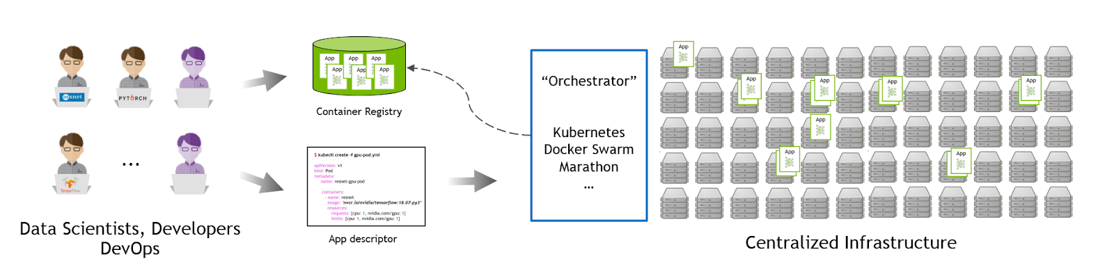 Kubernetes For AI Hyperparameter Search Experiments | NVIDIA