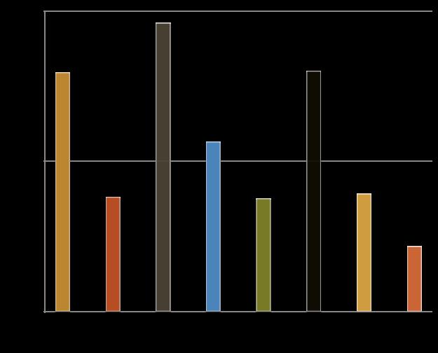Multi-GPU scalability chart