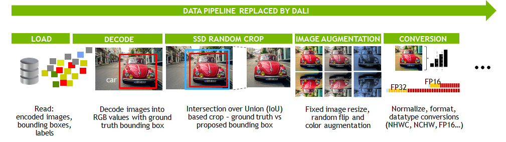 DALI data pipeline image