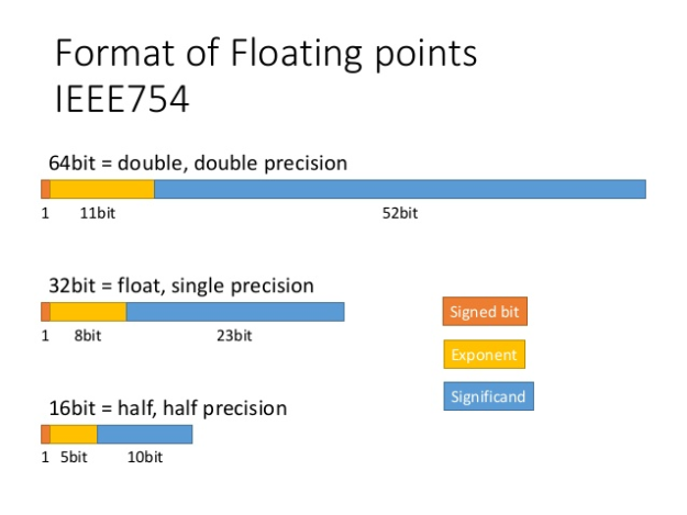 IEEE 754 floating point format chart