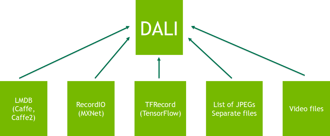 Fast AI Data Preprocessing with NVIDIA DALI | NVIDIA Developer Blog