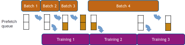 Data processing overlaps training diagram