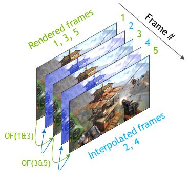 Video frame upconversion illustration