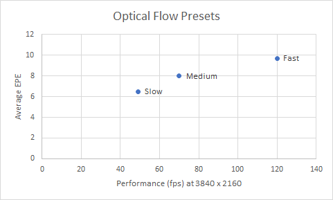 Optical flow vs performance chart