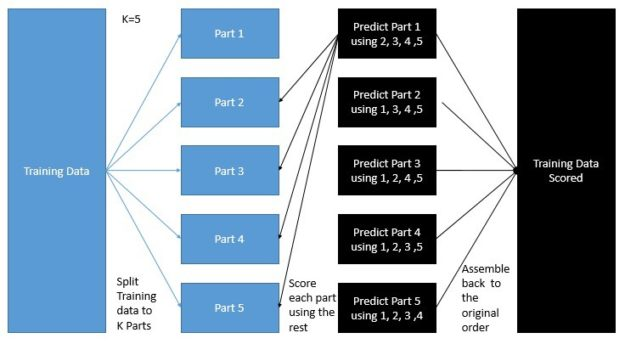 Model prediction cross-validation diagram