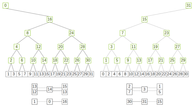 Double complementary binary tree diagram