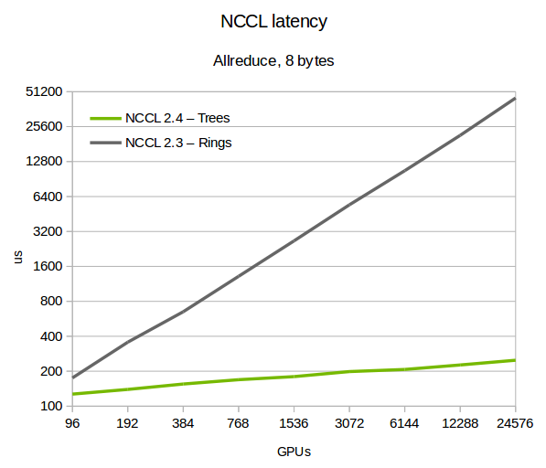 Summit Latency chart