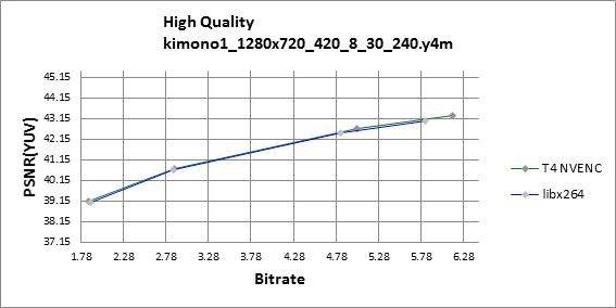 PSNR RD curve chart for Kimono in 720p