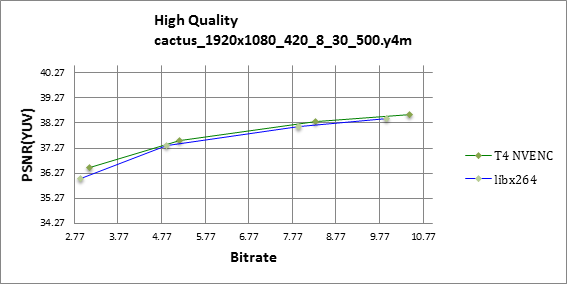PSNR RD curve chart for Cactus sequence, 1080p