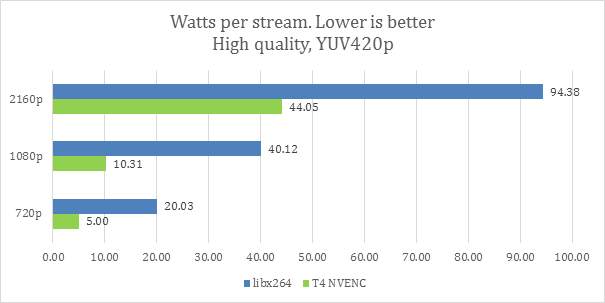 Watts per stream power in HQ mode chart