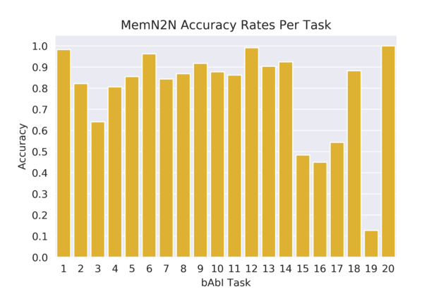MemoryN2N accuracy per task for bAbl chart