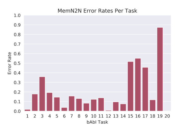 Memn2n error rate per task for bAbl chart