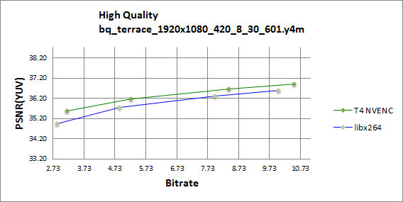 PSNR RD curve chart for BQ terrace in 1080p