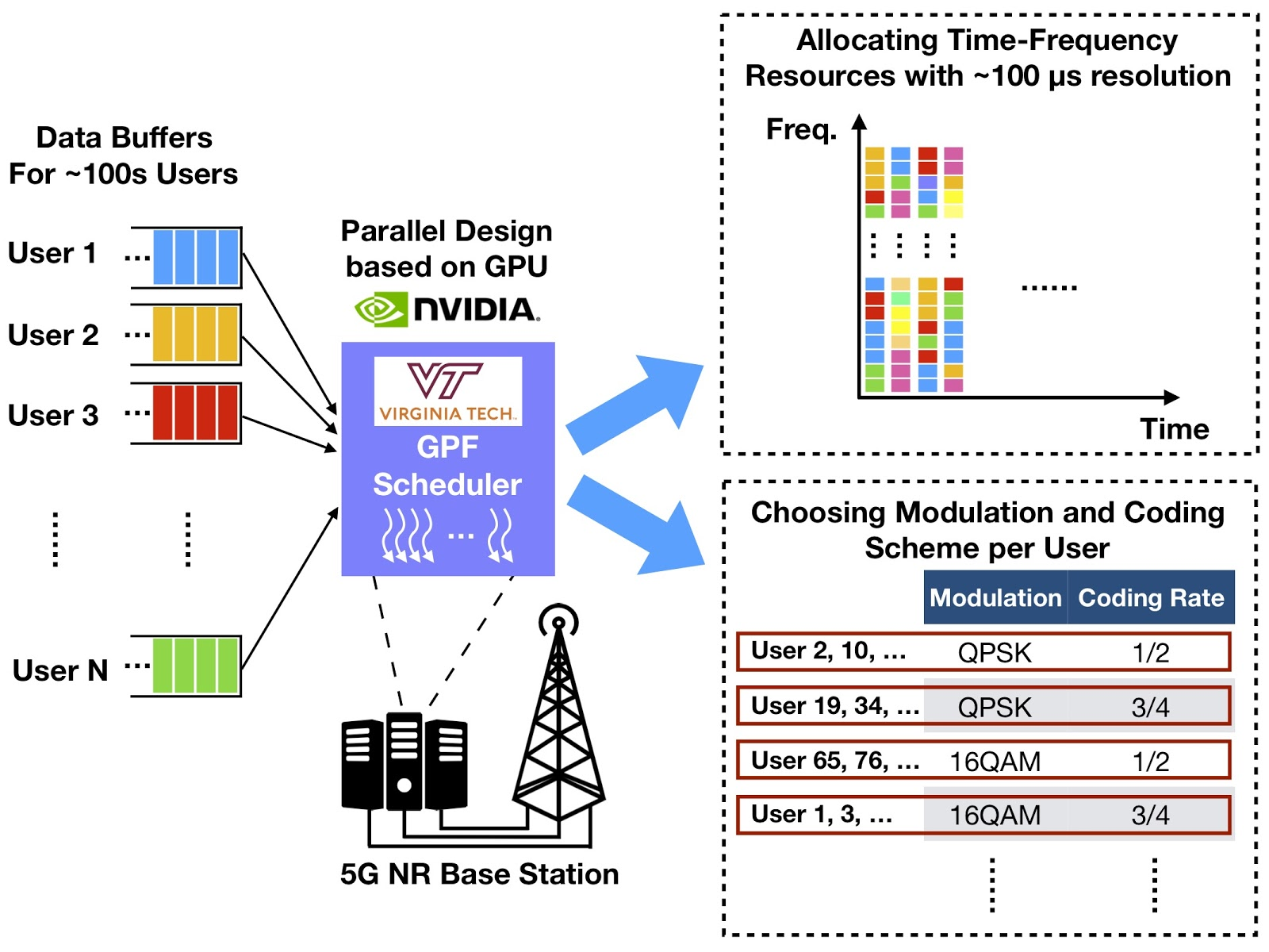 GPU-Based Design to Achieve 100µs Scheduling for 5G NR