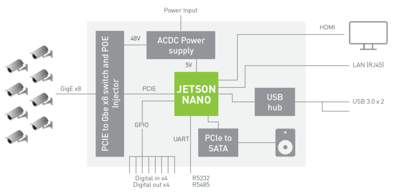 Reference NVR system architecture with Jetson Nano and 8x HD camera inputs. (Source: NVIDIA)