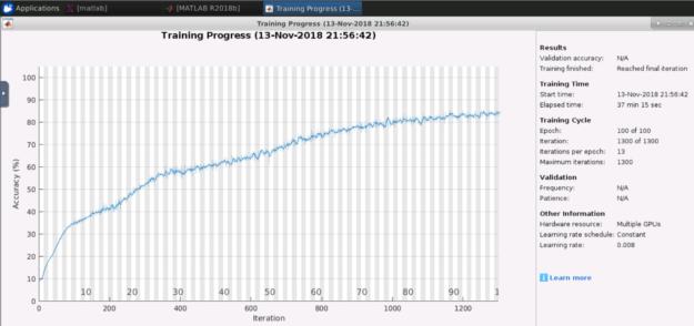 Chart of Multi-GPU training performance for SegNet in MATLAB
