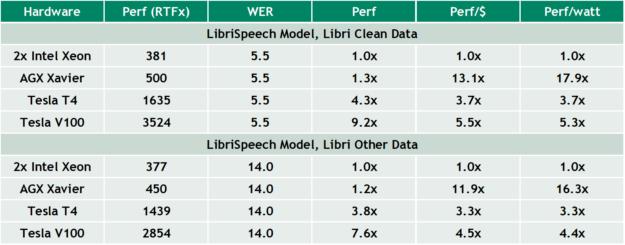 Kaldi performance table image