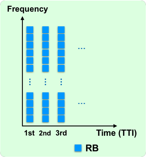 Time-frequency resource chart