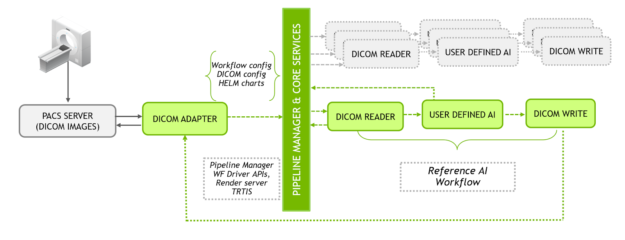 Clara SDK workflow diagram