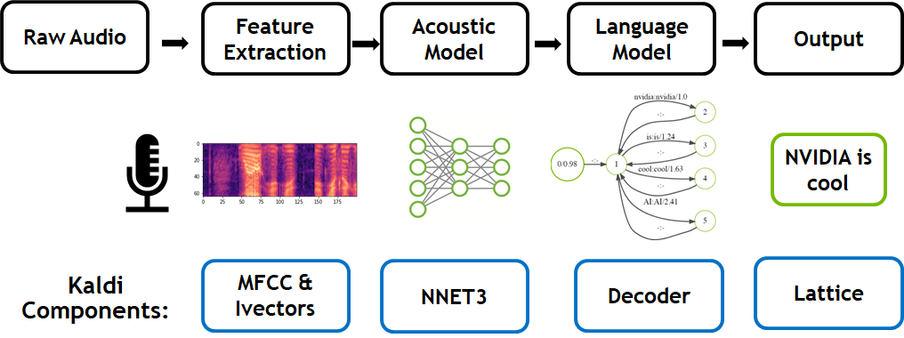 NVIDIA Accelerates Real Time Speech to Text Transcription