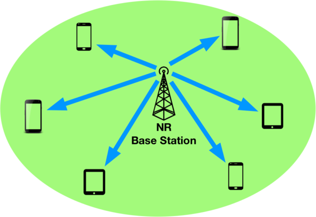 NR Cell connectivity diagram