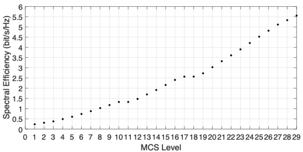 Spectral efficiency vs MCS level chart