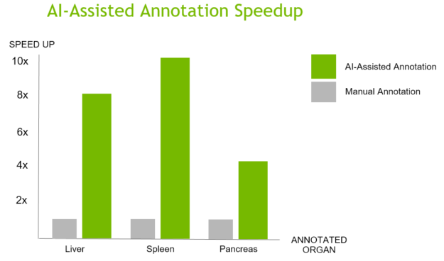 AI-Assisted annotation performance chart