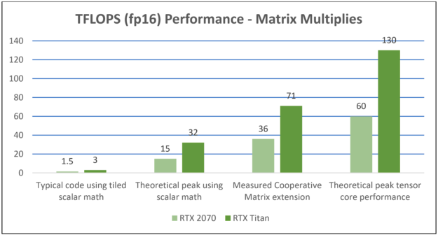Matrix multiply performance with Tensor Cores image