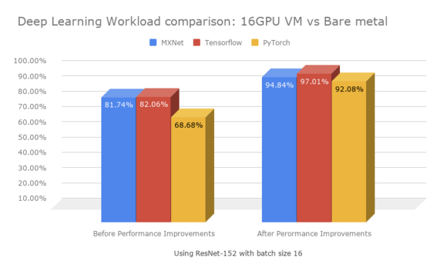 bare metal vs vm deep learning framework performance chart